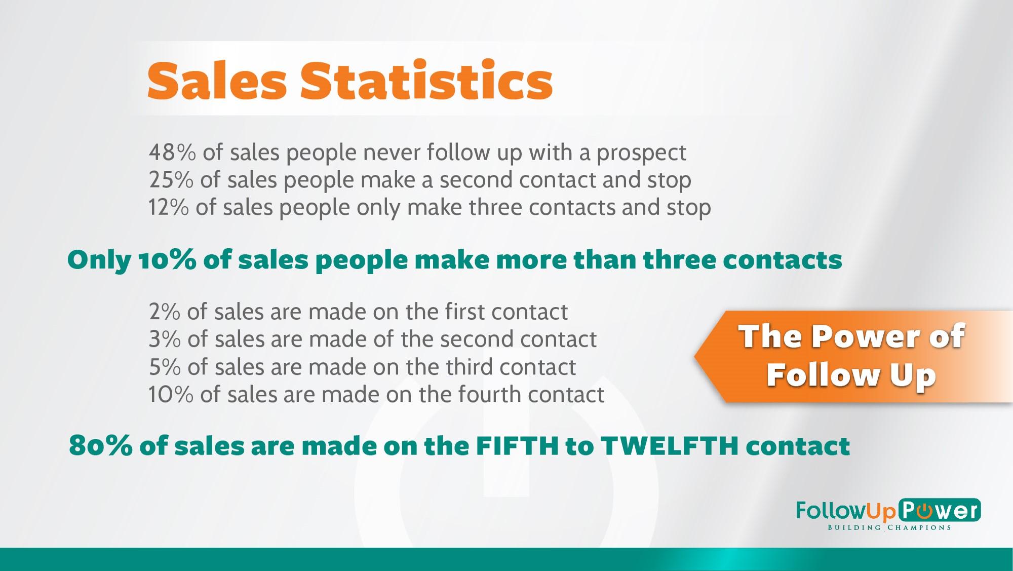 followup statistics